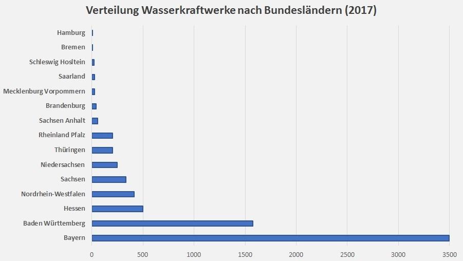 Wie viele wasserkraftwerke gibt es in deutschland 2016